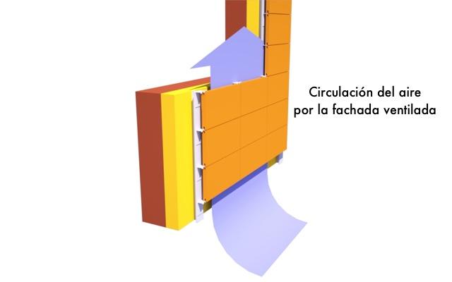 Detalle de la fachada ventilada