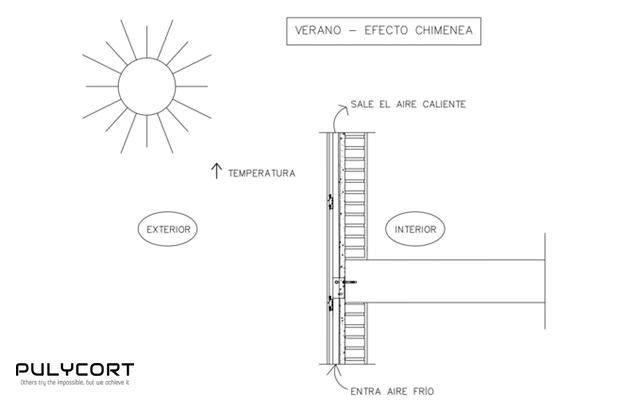 fachada ventilada en verano