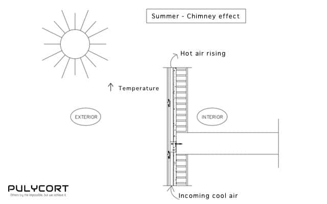 Operation of a ventilated façade in summer