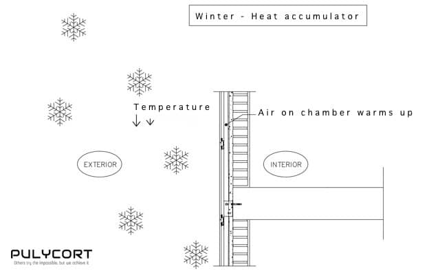fOperation of a ventilated façade in winter