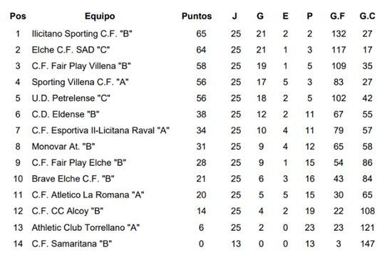 clasificación de fútbol infantil